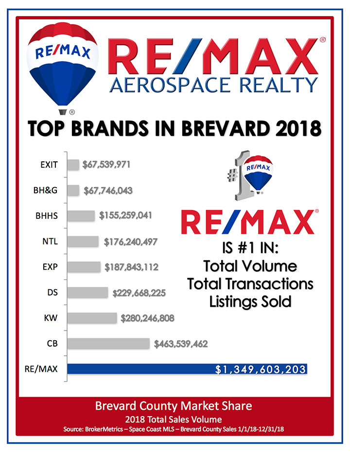 2018-mrkt-share-remax-PNG-bar